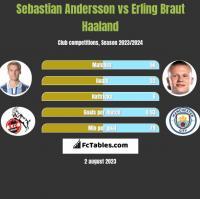Sebastian Andersson vs Erling Braut Haaland h2h player stats