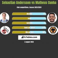 Sebastian Andersson vs Matheus Cunha h2h player stats