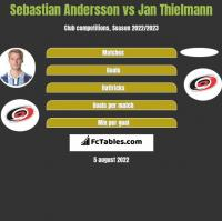 Sebastian Andersson vs Jan Thielmann h2h player stats