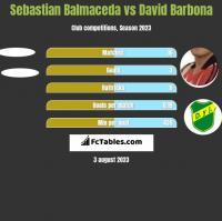 Sebastian Balmaceda vs David Barbona h2h player stats