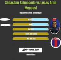 Sebastian Balmaceda vs Lucas Ariel Menossi h2h player stats