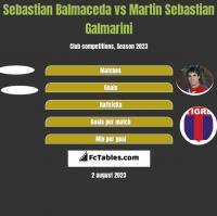 Sebastian Balmaceda vs Martin Sebastian Galmarini h2h player stats