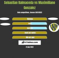 Sebastian Balmaceda vs Maximiliano Gonzalez h2h player stats