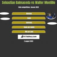 Sebastian Balmaceda vs Walter Montillo h2h player stats
