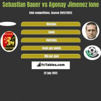 Sebastian Bauer vs Agonay Jimenez Ione h2h player stats