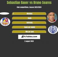 Sebastian Bauer vs Bruno Soares h2h player stats