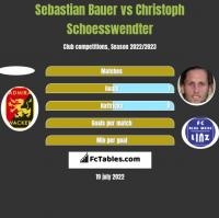 Sebastian Bauer vs Christoph Schoesswendter h2h player stats