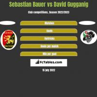 Sebastian Bauer vs David Gugganig h2h player stats