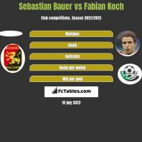 Sebastian Bauer vs Fabian Koch h2h player stats