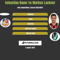Sebastian Bauer vs Markus Lackner h2h player stats