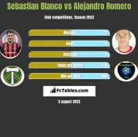 Sebastian Blanco vs Alejandro Romero h2h player stats