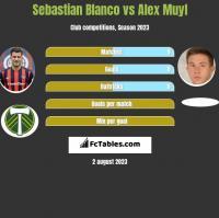 Sebastian Blanco vs Alex Muyl h2h player stats