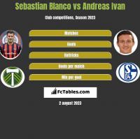 Sebastian Blanco vs Andreas Ivan h2h player stats