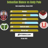 Sebastian Blanco vs Andy Polo h2h player stats