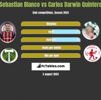 Sebastian Blanco vs Carlos Darwin Quintero h2h player stats