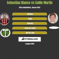 Sebastian Blanco vs Collin Martin h2h player stats