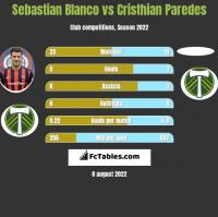 Sebastian Blanco vs Cristhian Paredes h2h player stats