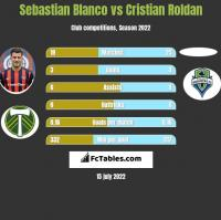 Sebastian Blanco vs Cristian Roldan h2h player stats