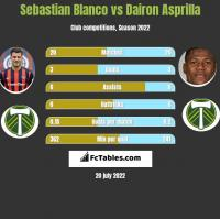 Sebastian Blanco vs Dairon Asprilla h2h player stats