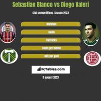 Sebastian Blanco vs Diego Valeri h2h player stats