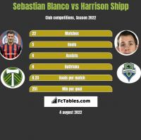 Sebastian Blanco vs Harrison Shipp h2h player stats