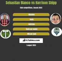 Sebastian Blanco vs Harrison Shipp h2h player stats
