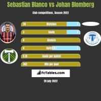 Sebastian Blanco vs Johan Blomberg h2h player stats