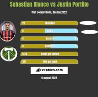 Sebastian Blanco vs Justin Portillo h2h player stats
