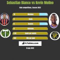 Sebastian Blanco vs Kevin Molino h2h player stats