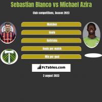 Sebastian Blanco vs Michael Azira h2h player stats