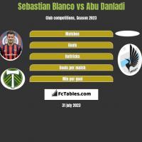 Sebastian Blanco vs Abu Danladi h2h player stats