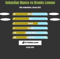 Sebastian Blanco vs Brooks Lennon h2h player stats