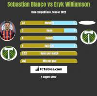 Sebastian Blanco vs Eryk Williamson h2h player stats