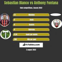 Sebastian Blanco vs Anthony Fontana h2h player stats