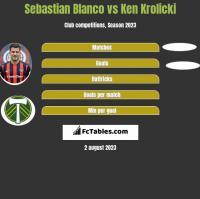 Sebastian Blanco vs Ken Krolicki h2h player stats