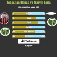 Sebastian Blanco vs Marvin Loria h2h player stats