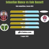 Sebastian Blanco vs Cole Bassett h2h player stats