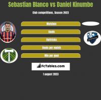 Sebastian Blanco vs Daniel Kinumbe h2h player stats