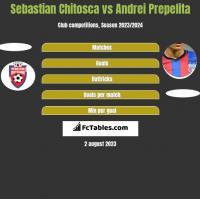 Sebastian Chitosca vs Andrei Prepelita h2h player stats