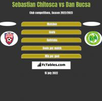 Sebastian Chitosca vs Dan Bucsa h2h player stats