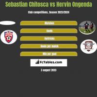 Sebastian Chitosca vs Hervin Ongenda h2h player stats