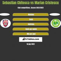 Sebastian Chitosca vs Marian Cristescu h2h player stats
