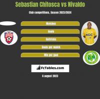 Sebastian Chitosca vs Nivaldo h2h player stats