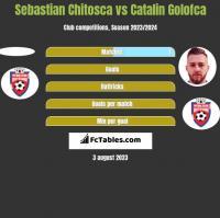 Sebastian Chitosca vs Catalin Golofca h2h player stats