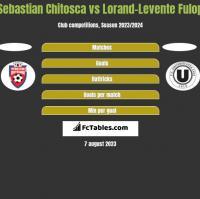 Sebastian Chitosca vs Lorand-Levente Fulop h2h player stats