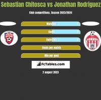 Sebastian Chitosca vs Jonathan Rodriguez h2h player stats