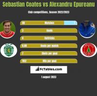 Sebastian Coates vs Alexandru Epureanu h2h player stats