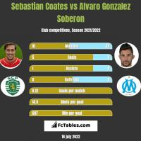 Sebastian Coates vs Alvaro Gonzalez Soberon h2h player stats