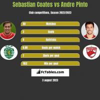 Sebastian Coates vs Andre Pinto h2h player stats
