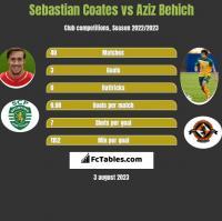 Sebastian Coates vs Aziz Behich h2h player stats